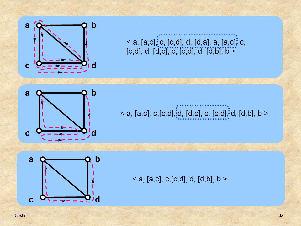 a b. < a, [a,c], c, [c,d], d, [d,a], a, [a,c], c, [c,d], d, [d,c], c, [c,d], d, [d,b], b > c. d.